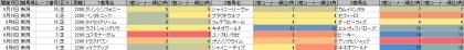 脚質傾向_新潟_芝_2200m_20140105~20140914