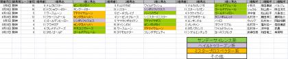 馬場傾向_阪神_ダート_2000m_20140105~20140928