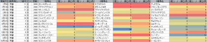 脚質傾向_京都_芝_2400m以上_20140105~20141019