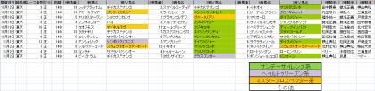 馬場傾向_東京_芝_1400m_20141012~20141102