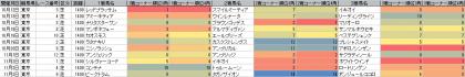 脚質傾向_東京_芝_1400m_20141012~20141102