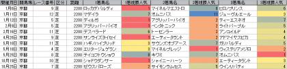 人気傾向_京都_芝_2200m_20140105~20141109