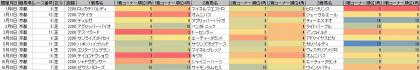 脚質傾向_京都_芝_2200m_20140105~20141109