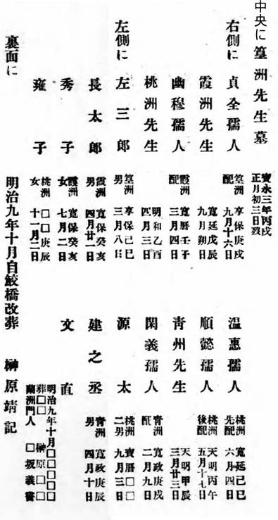 榊原篁洲墓