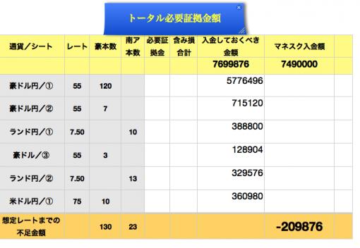 トータル必要証拠金額_convert_20140911235211 のコピー