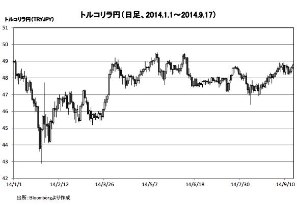 トルコリラ/円2014:4〜9チャート