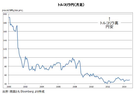 トルコリラ円月足2000〜2014チャート