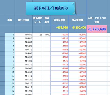 豪ドル円2014:10:17 ①