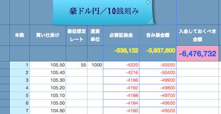 豪ドル円2014:10:17 ③