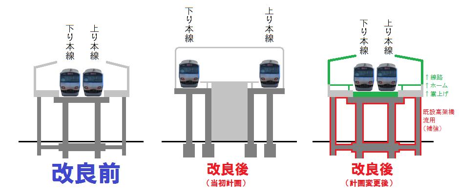 天王町駅の高架化前後(計画変更前後)の断面図