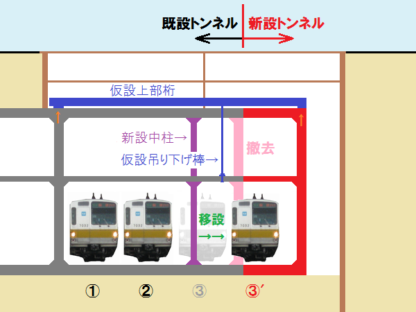 小竹向原駅側のトンネル拡幅と中柱設置のイメージ