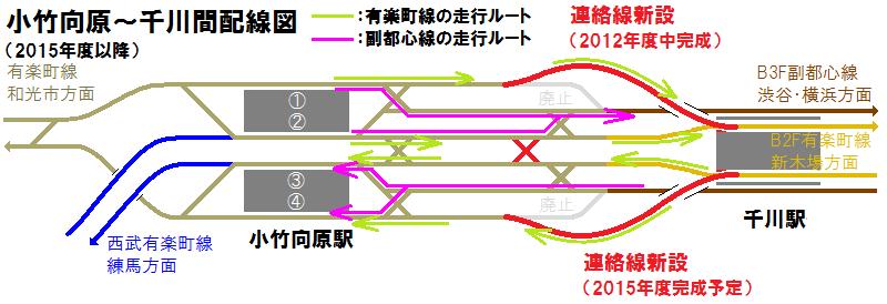 小竹向原~千川間の連絡線新設のイメージ