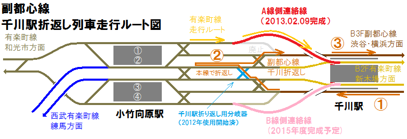 副都心線千川駅折り返しの手順
