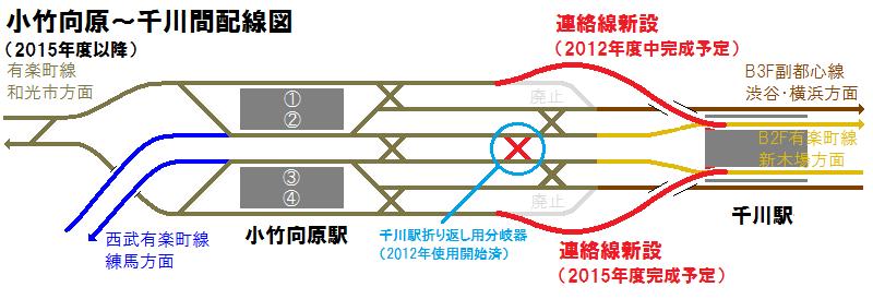 副都心線千川駅折り返し設備は小竹向原~千川間の6線区間の真ん中に追加されたシーサス。