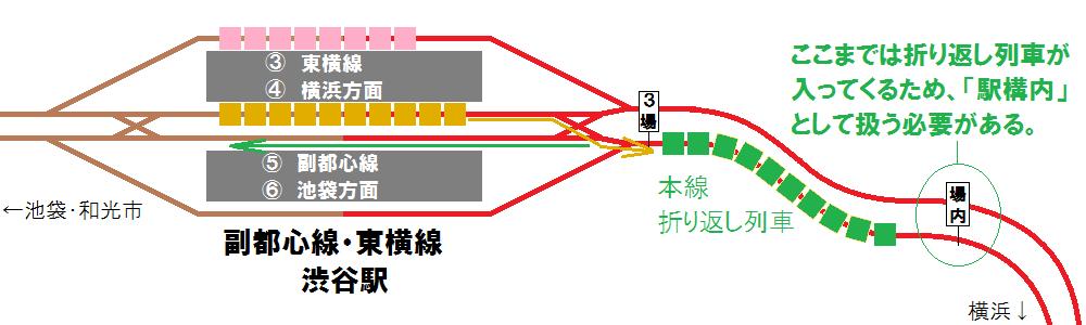 副都心線・東横線渋谷駅横浜方の本線折り返しのイメージ。東横線上り線に逆線進入した折り返し列車の先頭車が止まる地点まで駅構内として扱う必要があるため、そこに場内標識が置かれている。