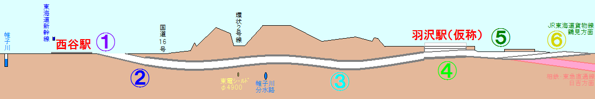 相鉄・JR直通線全体の縦断面図