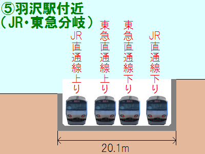 羽沢駅先のJR・東急直通線分岐
