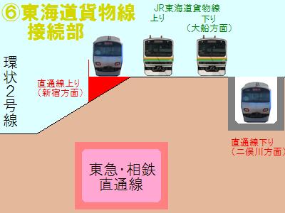 横浜羽沢駅構内の接続部