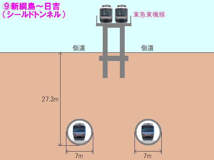 新綱島~日吉の単線シールド