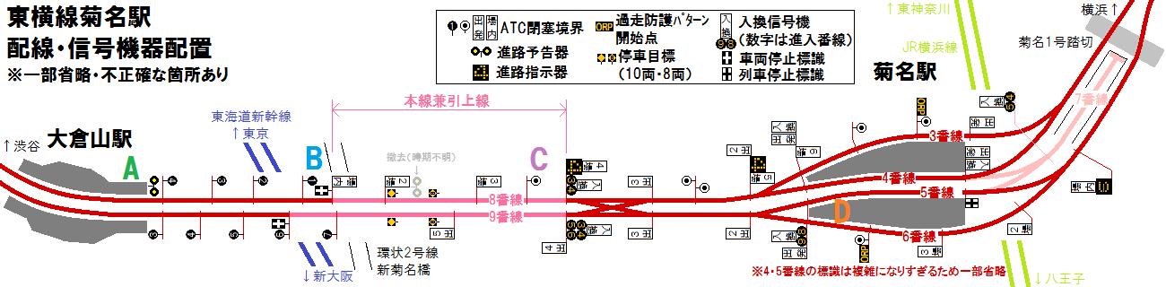 東横線菊名駅の配線・信号機器配置(調査不足のため一部省略・不正確な箇所あり)
