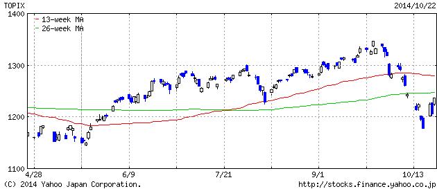 2014-10-22 t