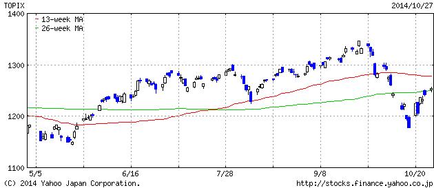 2014-10-27 t