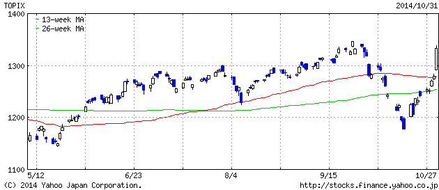 2014-10-31 topix