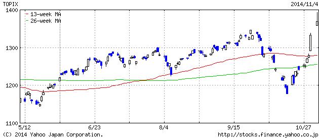 2014-11-5 topix