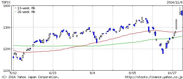 2014-11-6 topix