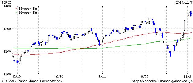 2014-11-7 topix