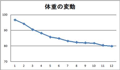 体重変動140616