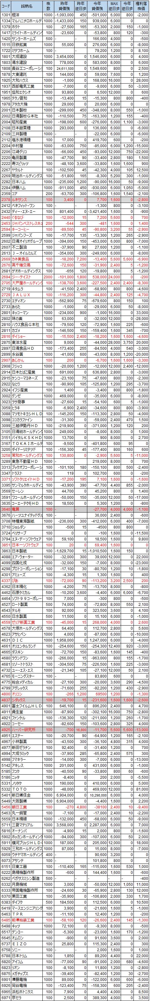 貸借状況2014年3月末権利付き最終日