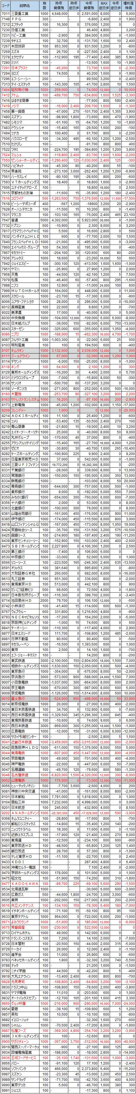 貸借状況2014年3月末権利付き最終日-2