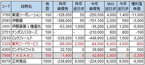 貸借状況2014年4月末権利付き最終日