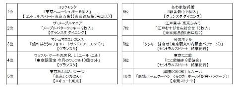 tokyo miyage ranking
