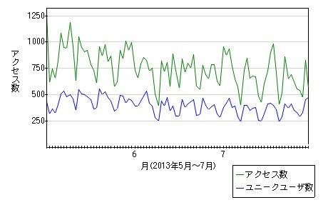 20130730_access_log.jpg