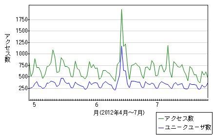 chart1_20120726.jpg