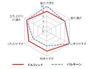 whistle_chart.jpg