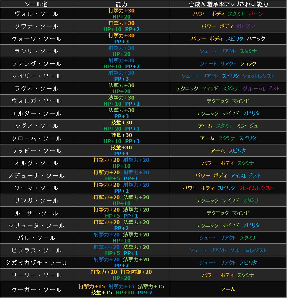 ソール合成&継承(打撃系)