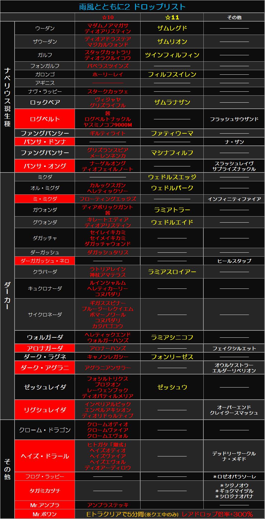 雨風2ドロップ表