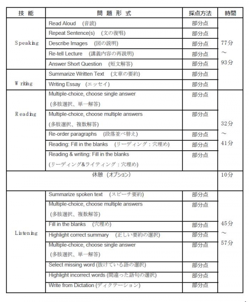PTE test table