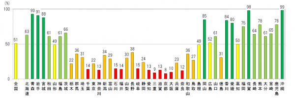 chiseki_graph_2014_convert_20140903125037.png