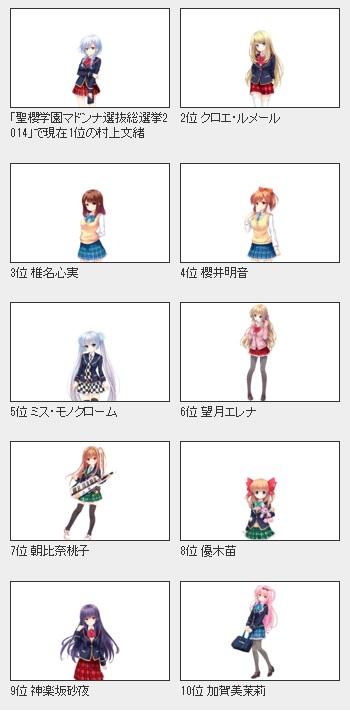 人気恋愛ゲーム「ガールフレンド(仮)」キャラ人気投票の盛り上がりがスゴい!