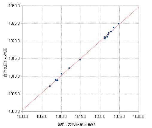 気圧観測データ2