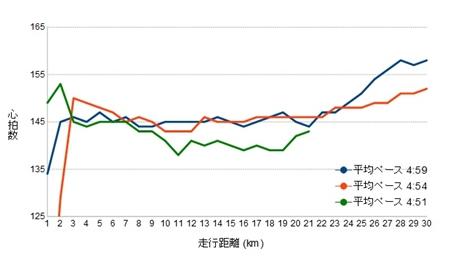 longrun_comparison_heartrate12042014.jpg