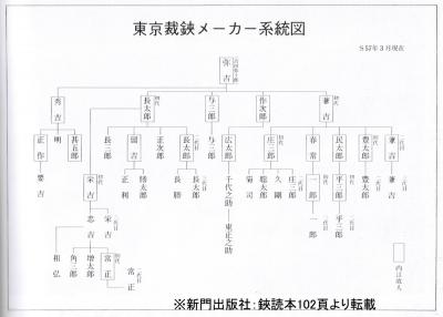 東京裁鋏メーカー系統図