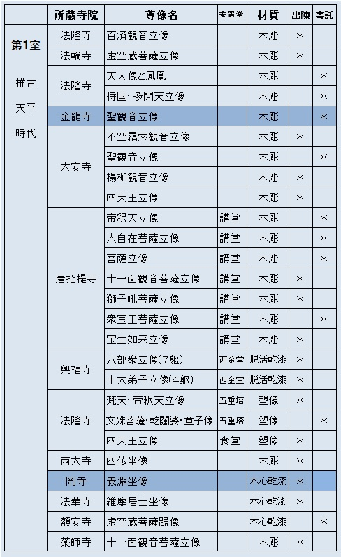「奈良帝室博物館を見る人へ」所載の展示仏像リスト1