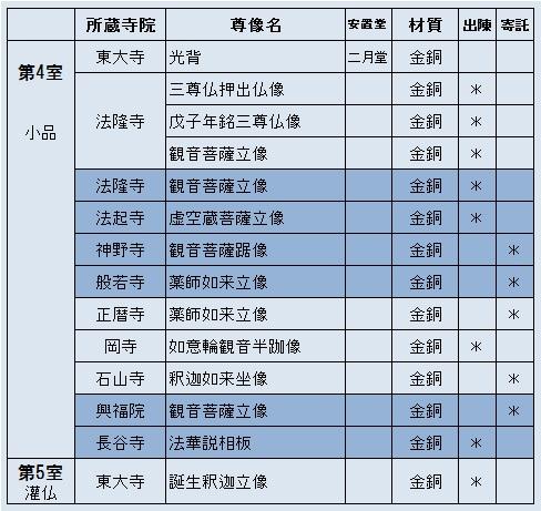 「奈良帝室博物館を見る人へ」所載の展示仏像リスト4