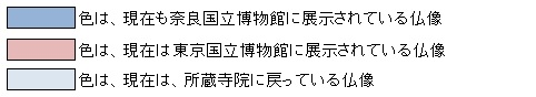 「奈良帝室博物館を見る人へ」所載の展示仏像リスト5