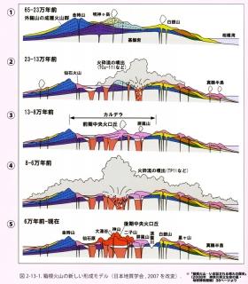 「箱根火山」図2-13-1